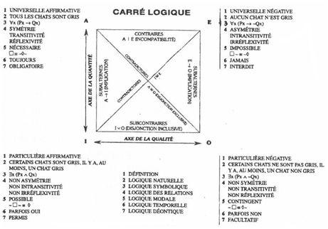 Le carré logique