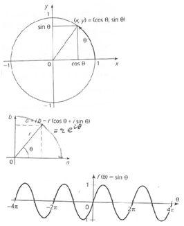 Nombre complexe générant une onde sinusoïdale