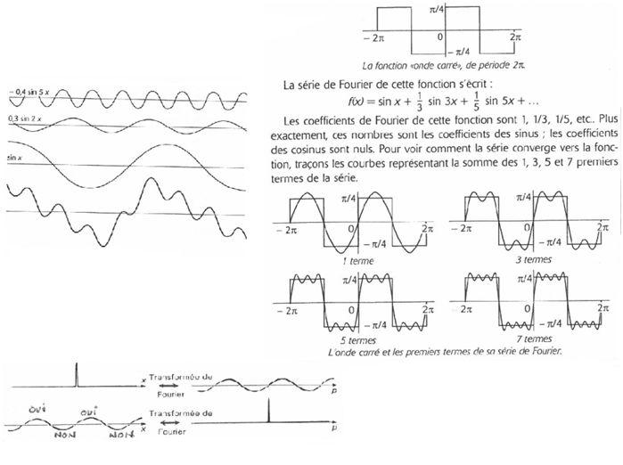 Superposition d'ondes Tous les cycles ondulatoires et insécables peuvent se superposer, s'entrecroiser, sans se détruire, sans perdre leur configuration, leur relation.  Un cycle complet est une concrétisation du couple OUI-NON. Tout peut s'exprimer par des entrelacs d'ondes.