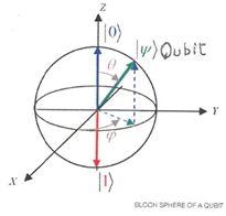 La sphère de Bloch et un qubit